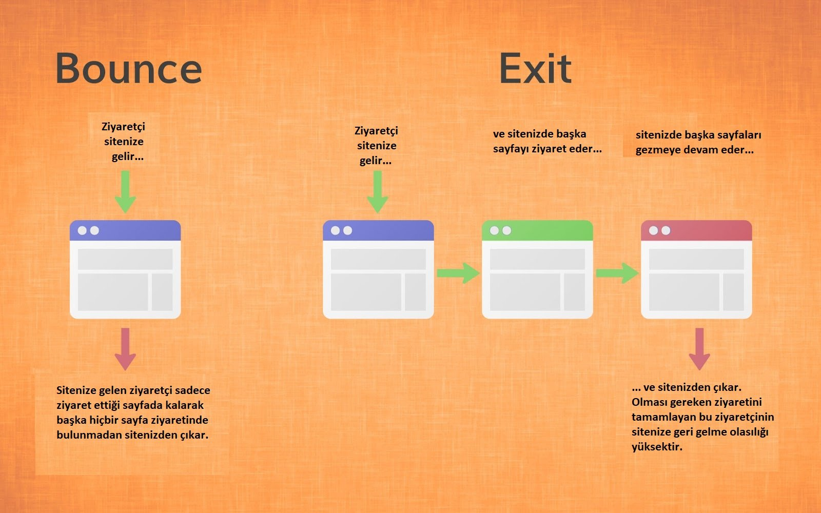 Bounce Rate Exit Rate Nedir
